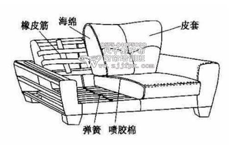 想要做好沙发套,就必须先了解各种沙发的结构与制作工艺,然后再去做沙发套就会觉得得心应手。先通过了解沙发的立体结构,使我们对沙发的样貌有一个大概的了解,还得有沙发各个部位的尺寸,掌握沙发各个部件的大小规格,再给于充分的打板,我们能制作出很服贴的沙发套,为了更好的了解沙发,我们必须知道各个沙发部位的名称.